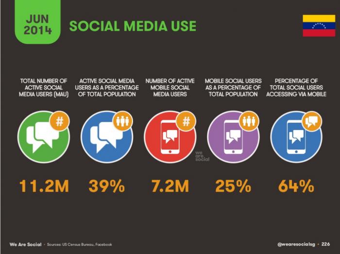 Redes Sociales en Venezuela 2014 - We Are Social Singapore