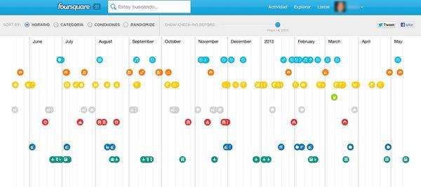 Infografía para visualizar tus check-ins de foursquare