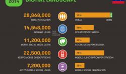 Penetración Internet Venezuela 2014
