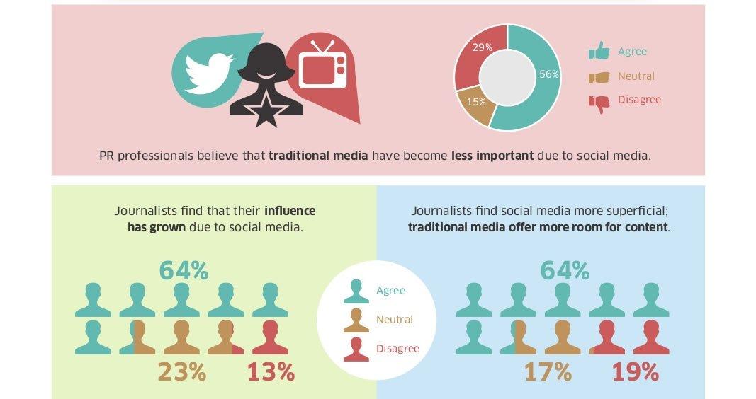 Impacto del Social Media en el Periodismo 2014