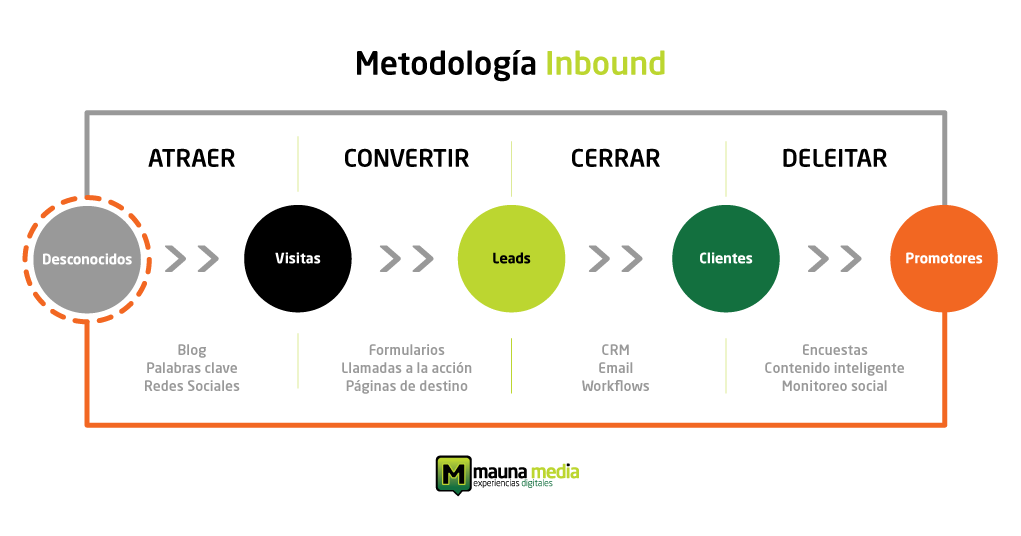 METODOLOGÍA INBOUND MARKETING HUBSPOT - Design MAUNA MEDIA