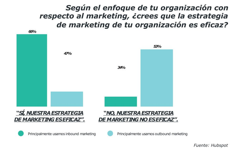 estado del inbound marketing eficaz