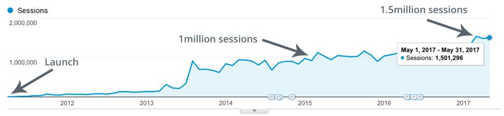 crecimiento blog Buffer