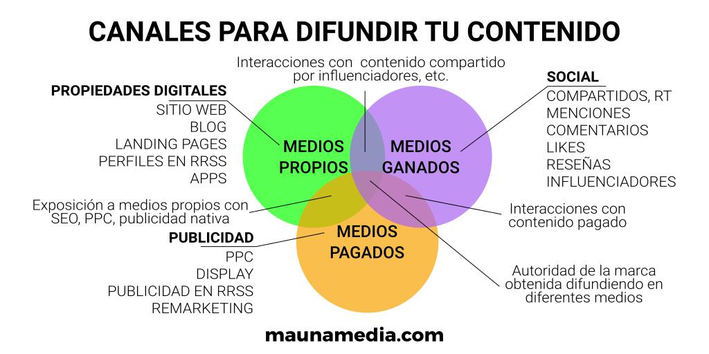 distribuir contenidos digitales
