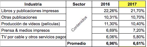 Inversión Publicidad y Mercadeo