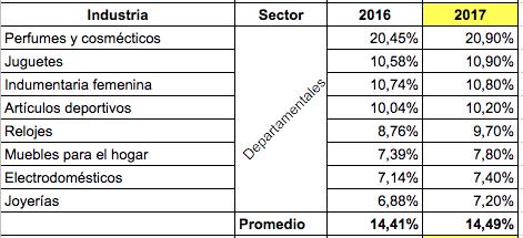 Inversión en Publicidad y Mercadeo Departamentales