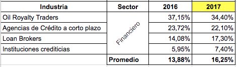 Inversión en Publicidad y Mercadeo Sector Financiero