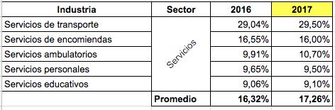 Inversión Publicidad y Mercadeo Sector Servicios