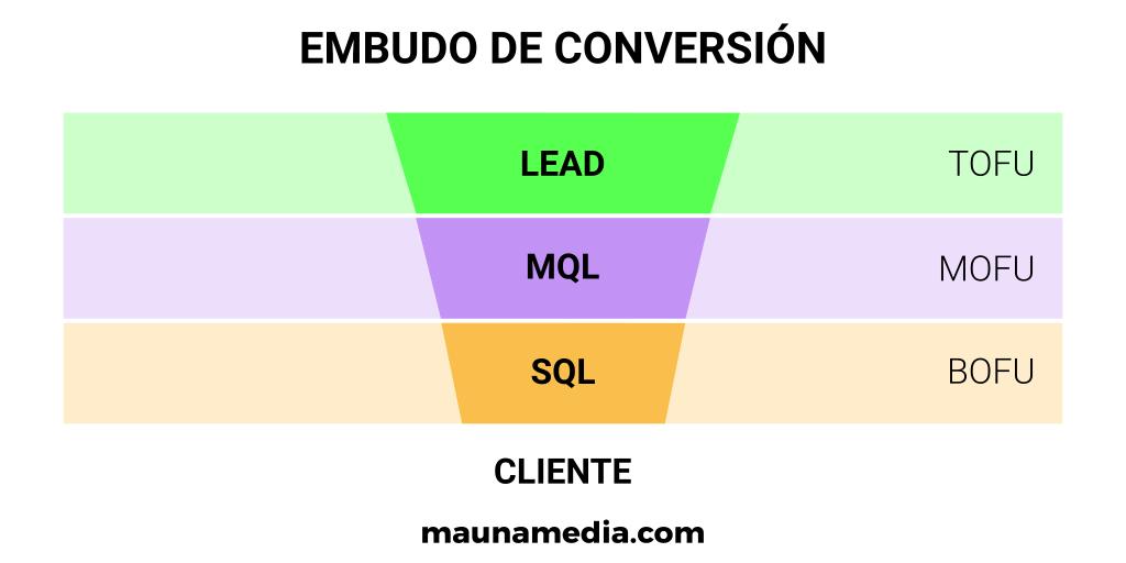 embudo conversión leads