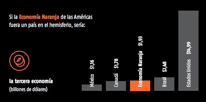 economía naranja américas